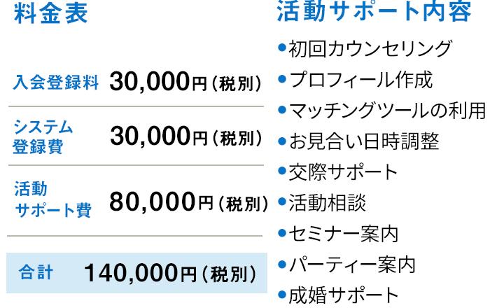 20台限代コース