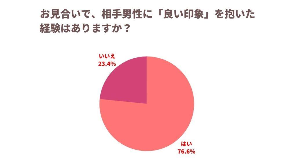 お見合い調査 円グラフ 良い印象