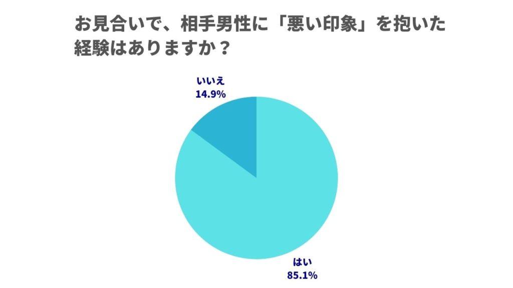 お見合い調査 円グラフ 悪い印象
